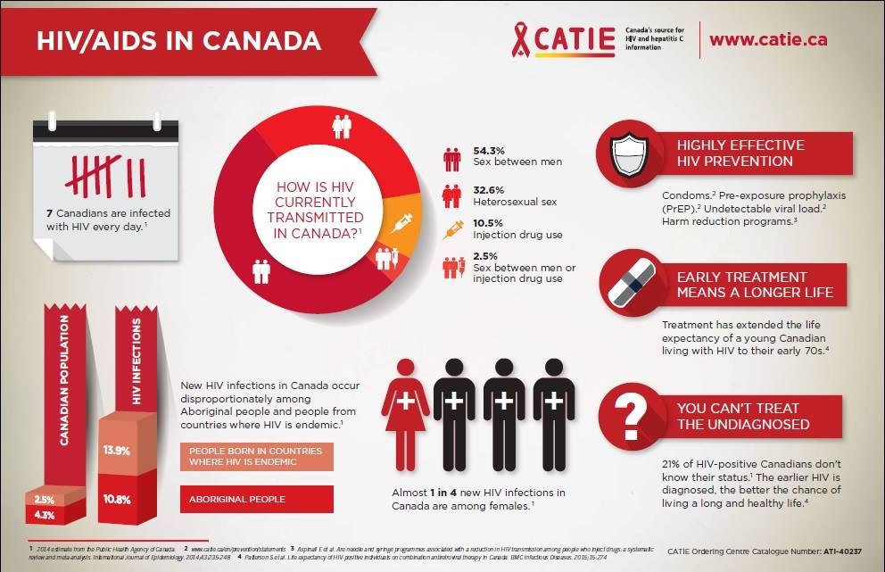 Facts about HIV in Canada