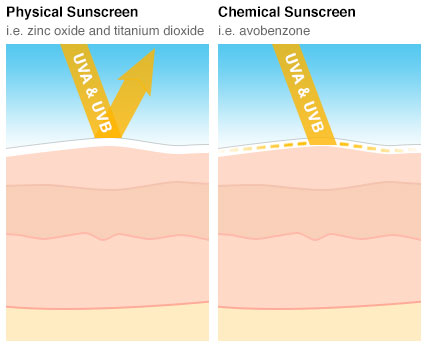 Sunscreen mechanisms of action